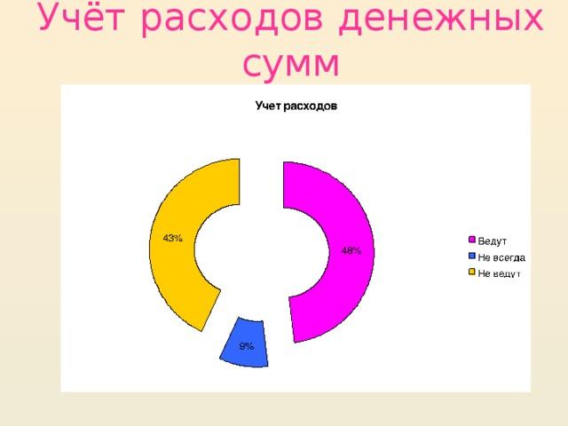Учёт расходов денежных сумм