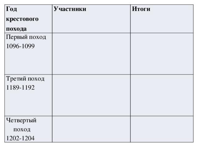 Год крестового похода Участники Первый поход 1096-1099 Третий поход Итоги 1189-1192 Четвертый поход 1202-1204