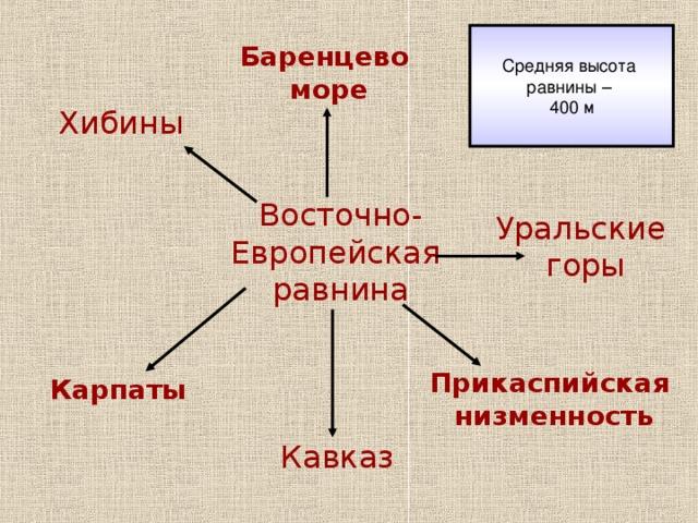 Баренцево  море Хибины Восточно- Европейская равнина Уральские горы Карпаты Прикаспийская низменность Кавказ