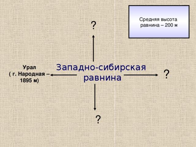 ? Западно-сибирская  равнина Урал ( г. Народная – 1895 м) ? ?