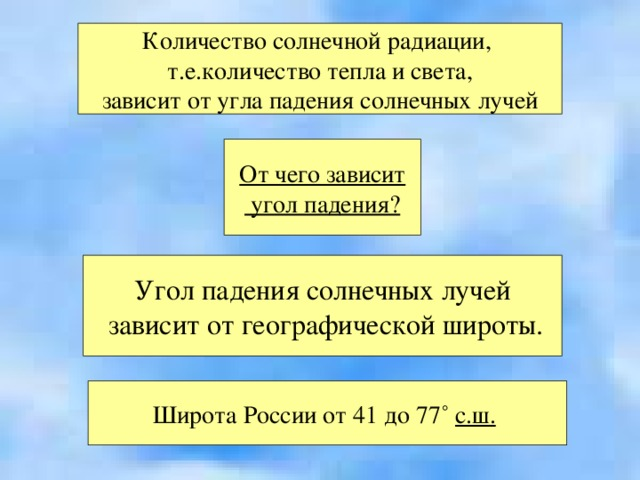 Количество солнечной радиации, т.е.количество тепла и света, зависит от угла падения солнечных лучей От чего зависит  угол падения? Угол падения солнечных лучей  зависит от географической широты. Широта России от 41 до 77 ˚ с.ш.