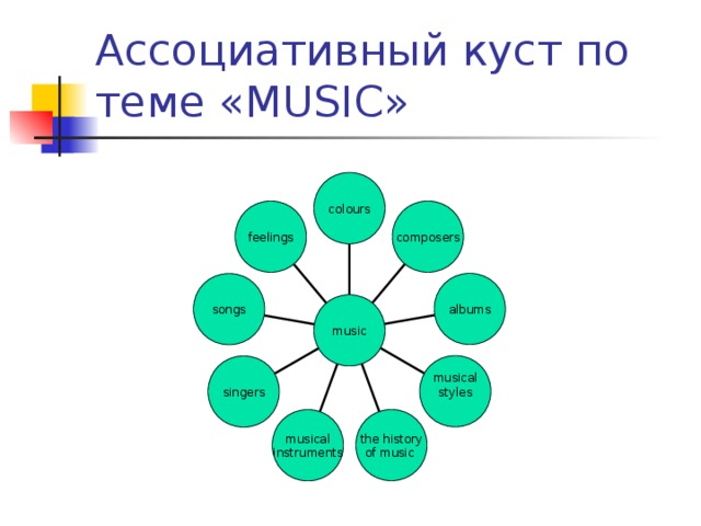 Ассоциативный куст по теме « MUSIC » colours feelings composers albums songs music musical styles singers the history of music musical instruments