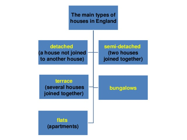 The main types of  houses in England detached  semi-detached  (two houses (a house not joined to another house)   joined together) terrace  (several houses  joined together)  bungalows flats (apartments)