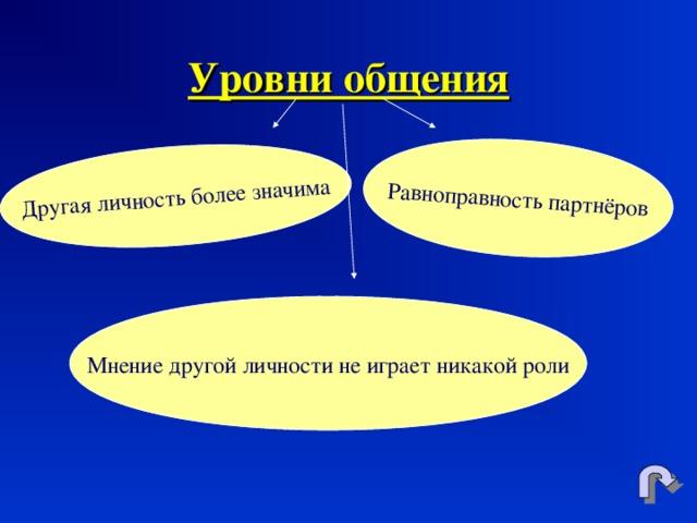 Другая личность более значима Равноправность партнёров Уровни общения Мнение другой личности не играет никакой роли