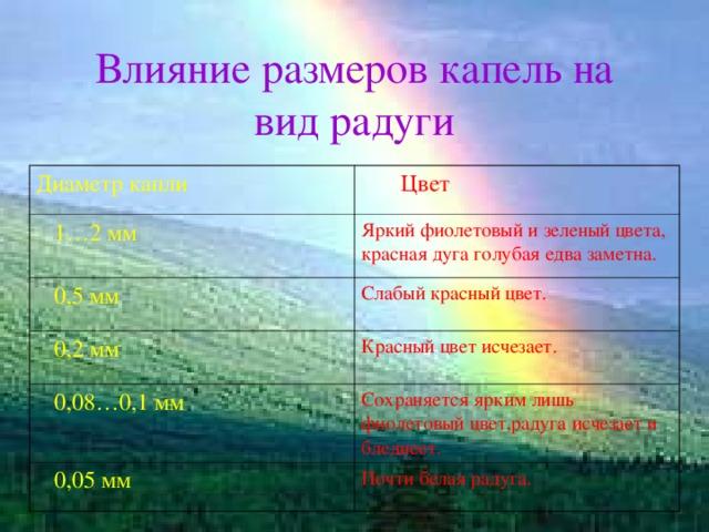 Влияние размеров капель на вид радуги Диаметр капли  Цвет  1…2 мм Яркий фиолетовый и зеленый цвета, красная дуга голубая едва заметна.  0,5 мм Слабый красный цвет.  0,2 мм Красный цвет исчезает.  0,08…0,1 мм Сохраняется ярким лишь фиолетовый цвет,радуга исчезает и бледнеет.  0,05 мм Почти белая радуга.