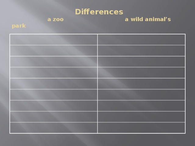 Differences  a zoo  a wild animal's park