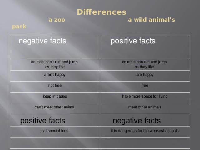 Differences  a zoo  a wild animal's park  negative facts  positive facts animals can't run and jump as they like animals can run and jump aren't happy as they like are happy not free free keep in cages have more space for living can't meet other animal meet other animals   positive facts negative facts   eat special food it is dangerous for the weakest animals