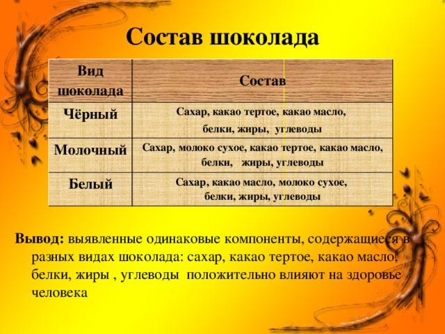 Состав шоколада Вид шоколада  Чёрный Состав Сахар, какао тертое, какао масло, Молочный  белки, жиры, углеводы Сахар, молоко сухое, какао тертое, какао масло, белки, жиры, углеводы Белый Сахар, какао масло, молоко сухое, белки, жиры, углеводы Вывод: выявленные одинаковые компоненты, содержащиеся в разных видах шоколада: сахар, какао тертое, какао масло, белки, жиры , углеводы положительно влияют на здоровье человека
