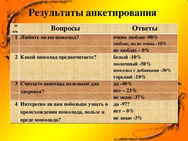 Результаты анкетирования   № п/п Вопросы 1 Ответы Любите ли вы шоколад? 2 Какой шоколад предпочитаете? очень люблю -90% 3 4 Считаете шоколад полезным для здоровья? белый -10% люблю, но не очень -10% молочный -50% не люблю – 0% да -40% Интересно ли вам побольше узнать о происхождении шоколада, пользе и вреде шоколада? шоколад с добавками -30% нет – 23% да -97? горький -10% не знаю -37% нет – 0% не знаю -3%