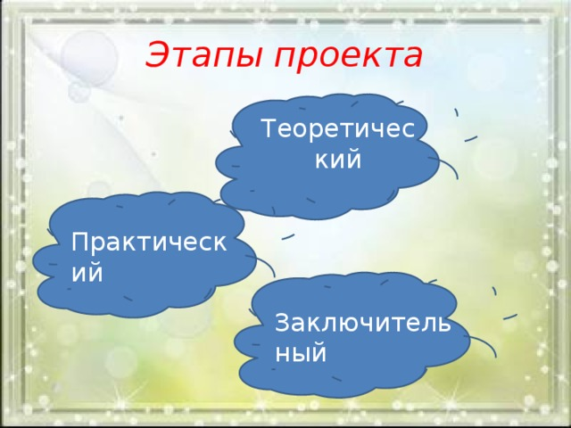 Этапы проекта Теоретический  Практический  Заключительный