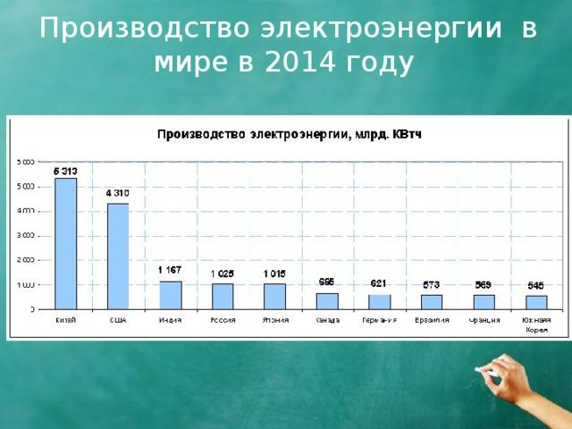 Производство электроэнергии в мире в 2014 году