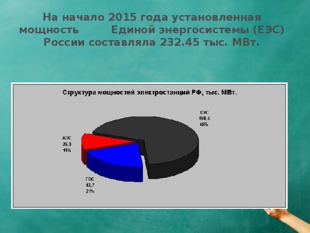 На начало 2015 года установленная мощность Единой энергосистемы (ЕЭС) России составляла 232.45 тыс. МВт.