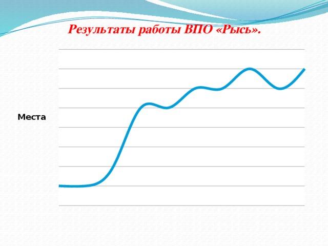 Результаты работы ВПО «Рысь».