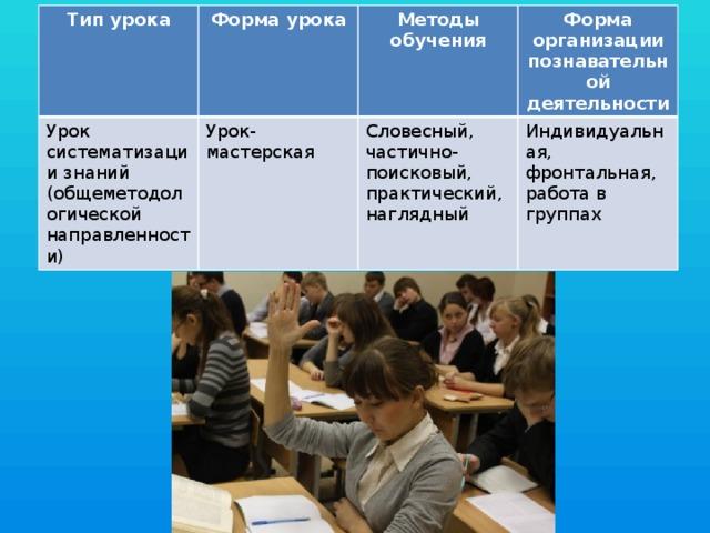 Тип урока Форма урока Урок систематизации знаний (общеметодологической направленности) Методы обучения Урок-мастерская Форма организации познавательной деятельности Словесный, частично-поисковый, практический, наглядный Индивидуальная, фронтальная, работа в группах