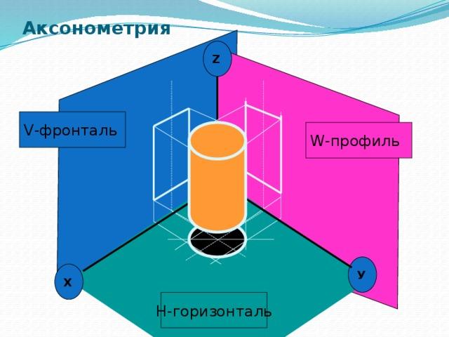 Аксонометрия Z V-фронталь W-профиль У Х H-горизонталь