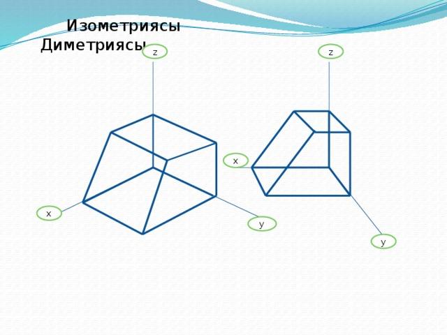 Изометриясы Диметриясы z z х х у у