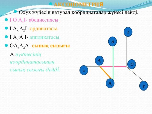 АКСОНОМЕТРИ Я Оxyz жүйесін натурал координаталар жүйесі дейді. I О А х I- абсциссиясы . I А х А 2 I- ординатасы. I А 2 А I- аппликатасы. ОА х А 2 А- сынық сызығы