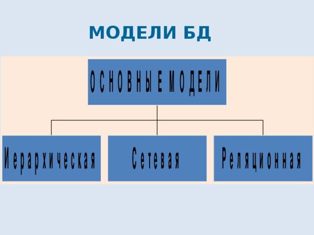 МОДЕЛИ БД