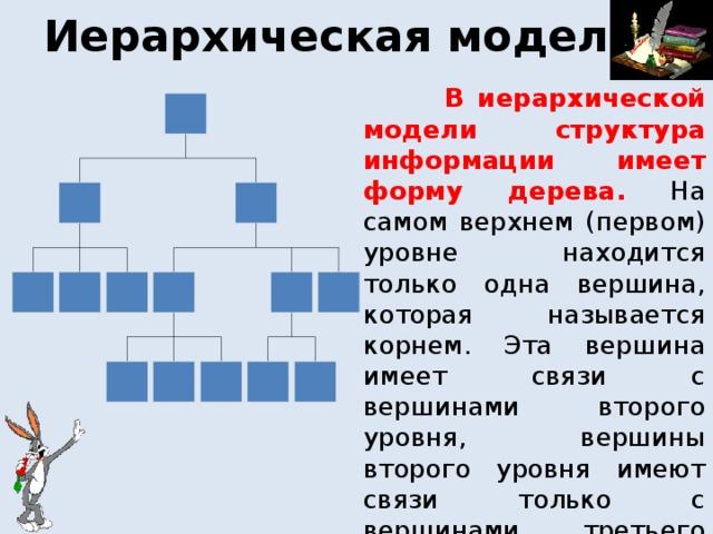 Иерархическая модель  В иерархической модели структура информации имеет форму дерева. На самом верхнем (первом) уровне находится только одна вершина, которая называется корнем. Эта вершина имеет связи с вершинами второго уровня, вершины второго уровня имеют связи только с вершинами третьего уровня и т.д.