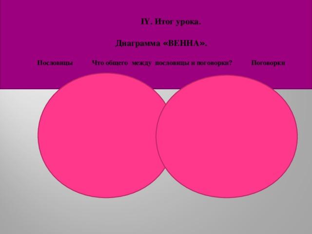 ІҮ. Итог урока.     Диаграмма « ВЕННА » .   Пословицы Что общего между пословицы и поговорки? Поговорки