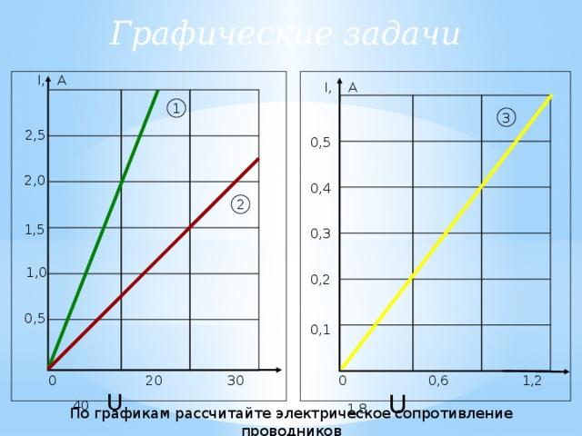 Графические задачи I, А I, А 1 3 2,5 0,5 2,0 0,4 2 1,5 0,3 1,0 0,2 0,5 0,1  0 0,6 1,2 1,8 U  0 20 30 40 U  По графикам рассчитайте электрическое сопротивление проводников