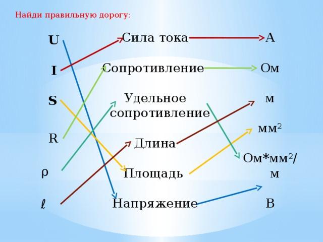 Найди правильную дорогу: А Сила тока Сопротивление Ом м Удельное сопротивление Длина мм 2 Площадь Ом*мм 2 /м Напряжение В U I S R ρ ℓ