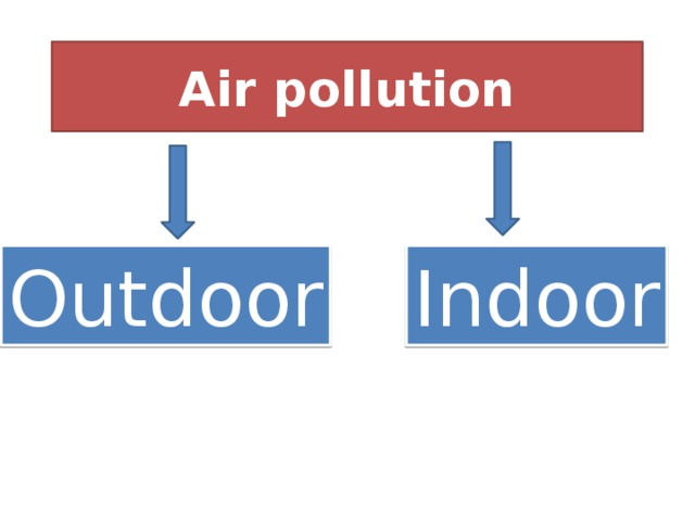 Air pollution Outdoor Indoor