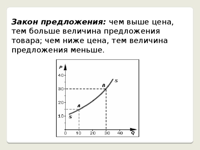 Закон предложения: чем выше цена, тем больше величина предложения товара; чем ниже цена, тем величина предложения меньше.