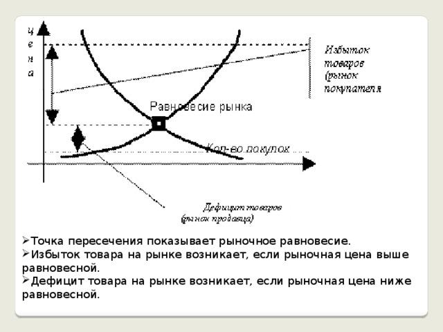 Точка пересечения показывает рыночное равновесие. Избыток товара на рынке возникает, если рыночная цена выше равновесной. Дефицит товара на рынке возникает, если рыночная цена ниже равновесной.