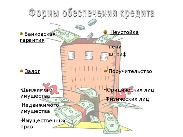 Неустойка   - пени  - штраф  Банковская гарантия  Залог  Поручительство  Движимого имущества Недвижимого имущества Имущественных прав Юридических лиц Физических лиц Формы обеспечения кредита. Формы обеспечения кредита - это Банковская гарантия Залог, который в свою очередь подразделяется на залог: Движимого имущества Недвижимого имущества Имущественных прав Неустойка. Это фожет быть пени или штраф.