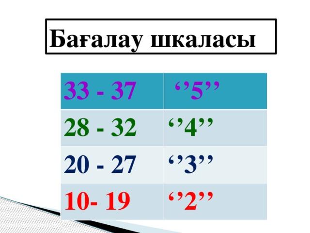 Бағалау шкаласы 33 - 37 '' 5'' 28 - 32 '' 4'' 20 - 27 '' 3'' 10- 19 '' 2''