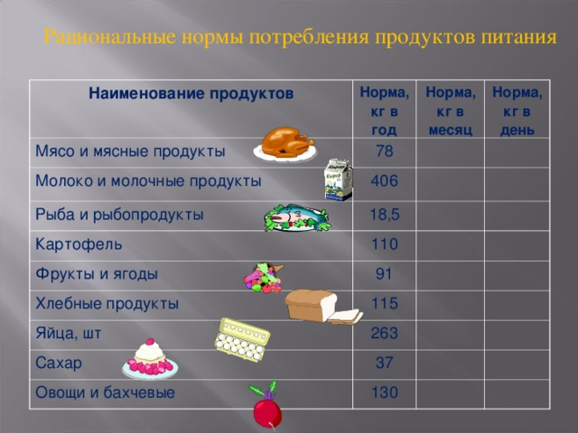 Рациональные нормы потребления продуктов питания   Наименование продуктов Норма, кг в год Мясо и мясные продукты 78 Молоко и молочные продукты Норма, кг в месяц Норма, кг в день 406 Рыба и рыбопродукты 18,5 Картофель 110 Фрукты и ягоды 91 Хлебные продукты 115 Яйца, шт Сахар 263 37 Овощи и бахчевые 130