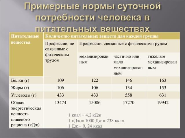 Питательные вещества Количество питательных веществ для каждой группы Профессии, не связанные с физическим трудом Профессии, связанные с физическим трудом Белки (г) 109 механизированным Жиры (г) 106 частично или мало механизированным 122 Углеводы (г) Общая энергетическая ценность пищевого рациона (кДж) 146 433 106 тяжелым механизированным 134 13474 433 163 153 558 15086 17270 631 19942 1 ккал = 4,2 кДж 1 кДж = 1000 Дж = 238 ккал 1 Дж = 0, 24 ккал