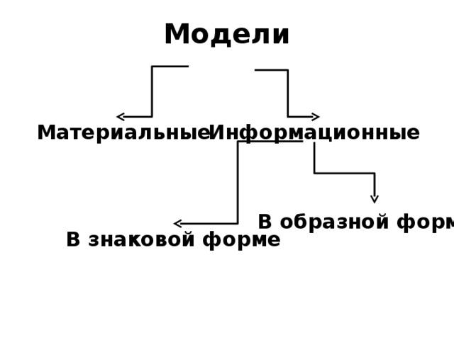 Модели Материальные Информационные В образной форме В знаковой форме