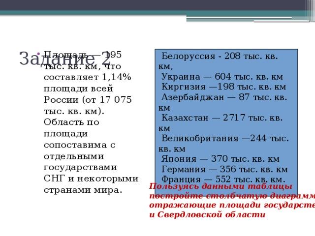 Задание 2 Площадь — 195 тыс. кв. км, что составляет 1,14% площади всей России (от 17 075 тыс. кв. км). Область по площади сопоставима с отдельными государствами СНГ и некоторыми странами мира. Белоруссия - 208 тыс. кв. км, Украи на — 604 тыс. кв. км Киргизия —198 тыс. кв. км Азербайджан — 87 тыс. кв. км Казах стан — 2717 тыс. кв. км Великобрита ния —244 тыс. кв. км Япония — 370 тыс. кв. км Германия — 356 тыс. кв. км Франция — 552 тыс. кв. км.   Пользуясь данными таблицы постройте столбчатую диаграмму, отражающие площади государств и Свердловской области