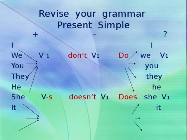 Revise your grammar  Present Simple     + - ? I I We V 1  don't V 1  Do we V 1 You you They they He he She V- s  doesn't V 1  Does she V 1 It it