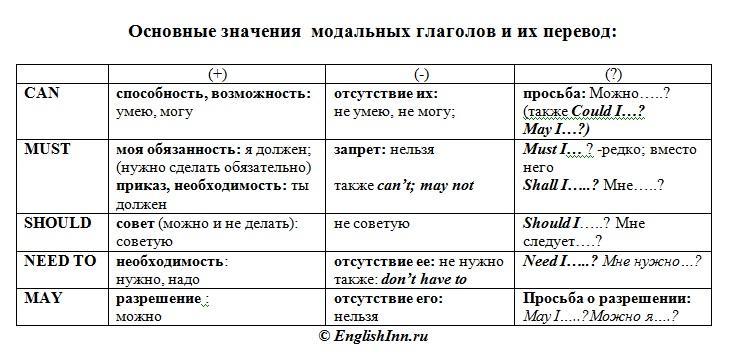 Image result for Модальный глагол Must