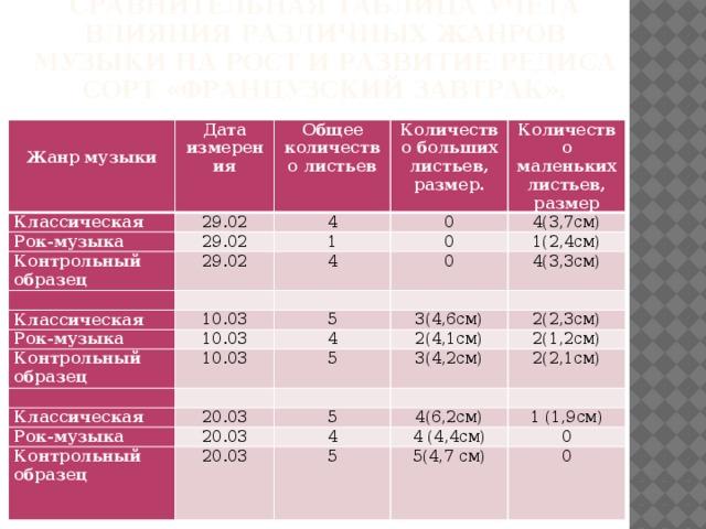 Сравнительная таблица учёта влияния различных жанров музыки на рост и развитие редиса сорт «Французский завтрак».    Жанр музыки Дата измерения Классическая 29.02 Рок-музыка Общее количество листьев 29.02 Количество больших листьев, размер. Контрольный образец 4 Количество маленьких листьев, размер 0  1 29.02 0  4 Классическая 4(3,7см) Рок-музыка 10.03 0  1(2,4см)  10.03 4(3,3см) 5 Контрольный образец  3(4,6см)  4 10.03 2(4,1см)  Классическая 2(2,3см) 5 3(4,2см)  2(1,2см) 20.03 Рок-музыка  20.03 2(2,1см) 5 Контрольный образец 4(6,2см) 20.03  4 4 (4,4см) 5 1 (1,9см) 0 5(4,7 см) 0