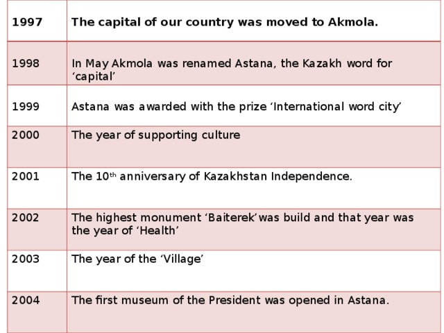 1997  The capital of our country was moved to Akmola. 1998 In May Akmola was renamed Astana, the Kazakh word for 'capital' 1999 2000 2001 Astana was awarded with the prize 'International word city' The year of supporting culture The 10 th anniversary of Kazakhstan Independence. 2002 The highest monument 'Baiterek'was build and that year was the year of 'Health' 2003 The year of the 'Village' 2004 The first museum of the President was opened in Astana.