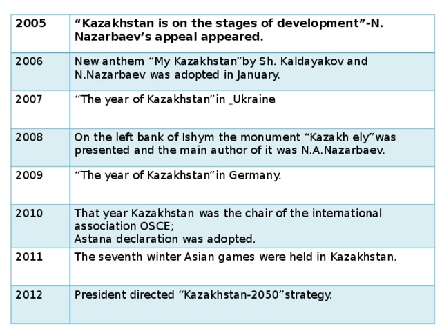 """2005 """" Kazakhstan is on the stages of development""""-N. Nazarbaev's appeal appeared. 2006 New anthem """"My Kazakhstan""""by Sh. Kaldayakov and N.Nazarbaev was adopted in January. 2007 """" The year of Kazakhstan""""in  Ukraine 2008 2009 On the left bank of Ishym the monument """"Kazakh ely""""was presented and the main author of it was N.A.Nazarbaev. """" The year of Kazakhstan""""in Germany. 2010 That year Kazakhstan was the chair of the international association OSCE; 2011 Astana declaration was adopted. The seventh winter Asian games were held in Kazakhstan. 2012 President directed """"Kazakhstan-2050""""strategy."""