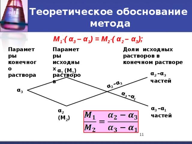 α 2 –α 3 α 3 –α 1 Теоретическое обоснование  метода М 1  ( α 3 – α 1 ) = М 2  ( α 2 – α 3 ); Параметры конечного раствора Доли исходных растворов в конечном растворе Параметры исходных растворов α 1 (М 1 ) α 2 –α 3 частей α 3 α 3 –α 1 частей α 2 (М 2 ) 8