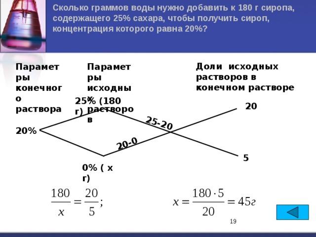 Сколько граммов воды нужно добавить к 180 г сиропа, содержащего 25% сахара, чтобы получить сироп, концентрация которого равна 20%? 20-0 25-20 Доли исходных растворов в конечном растворе Параметры исходных растворов Параметры конечного раствора 25% (180 г) 20 20% 5 0% ( х г)