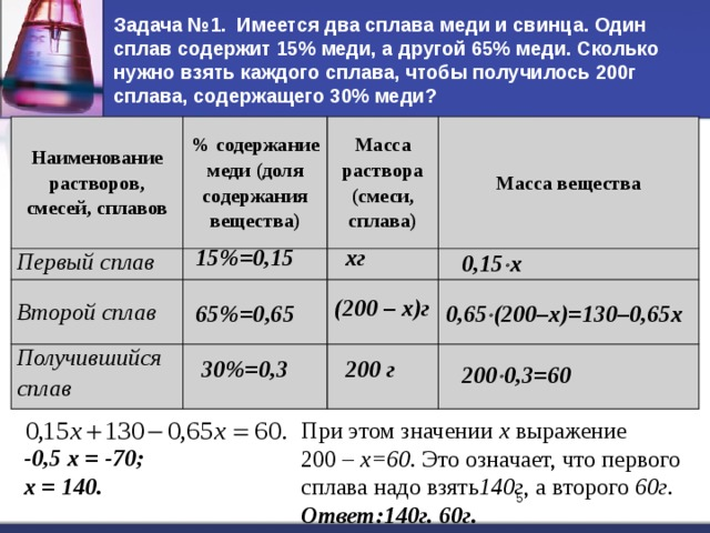 Задача №1. Имеется два сплава меди и свинца. Один сплав содержит 15% меди, а другой 65% меди. Сколько нужно взять каждого сплава, чтобы получилось 200г сплава, содержащего 30% меди? Наименование растворов, смесей, сплавов % содержание меди (доля содержания вещества) Первый сплав Масса раствора (смеси, сплава) Второй сплав Масса вещества Получившийся сплав хг 15%=0,15 0,15  х (200 – х)г 65%=0,65 0,65  (200–х)=130–0,65х 30%=0,3 200 г 200  0,3=60 При этом значении х выражение  200 – х=60. Это означает, что первого сплава надо взять 140г , а второго 60г . Ответ:140г. 60г. -0,5 х = -70; х = 140.