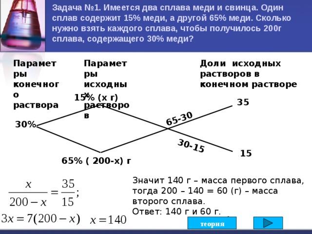 Задача №1. Имеется два сплава меди и свинца. Один сплав содержит 15% меди, а другой 65% меди. Сколько нужно взять каждого сплава, чтобы получилось 200г сплава, содержащего 30% меди?  65-30 30-15 Параметры конечного раствора Параметры исходных растворов Доли исходных растворов в конечном растворе 15% (х г) 35 30% 15 65% ( 200-х) г Значит 140 г – масса первого сплава, тогда 200 – 140 = 60 (г) – масса второго сплава. Ответ: 140 г и 60 г.  8 теория