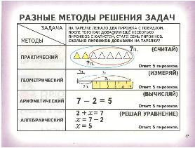 Математическая задача с разными способами решения готовые задачи по бухучету и их решения