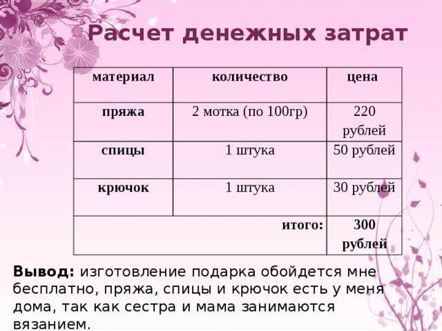 Расчет денежных затрат