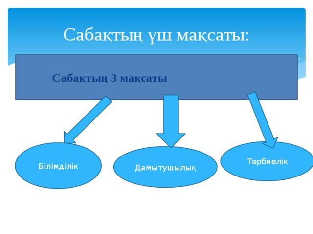 Сабақтың үш мақсаты:  Сабақтың 3 мақсаты Тәрбиелік Білімділік Дамытушылық