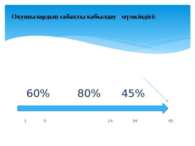 Оқушылардың сабақты қабылдау мүмкіндігі:      60% 80% 45%    1 5 24 34 45