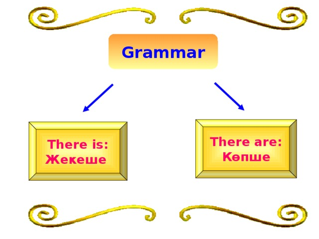 Grammar There are: Көпше There is: Жекеше