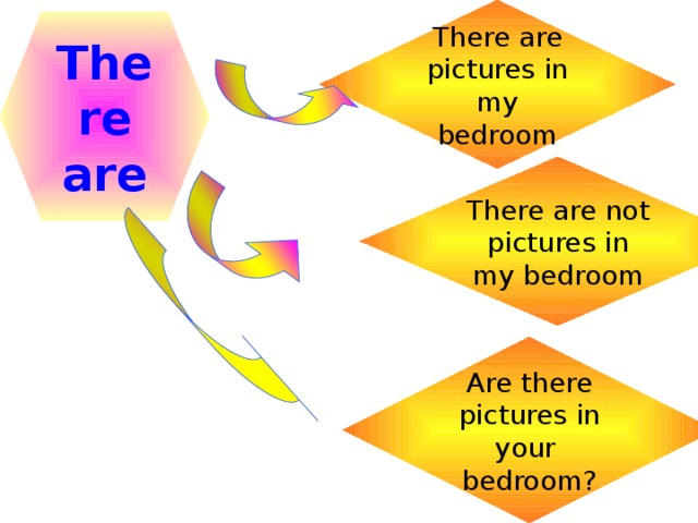 There are pictures in my bedroom There are There are not pictures in my bedroom Are there pictures in your bedroom?